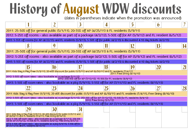 August Disney World discounts