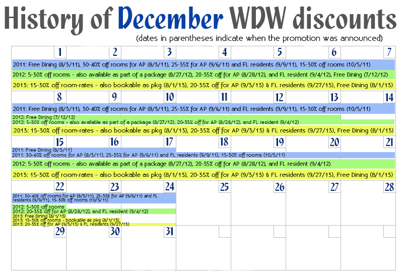 December Disney World discounts