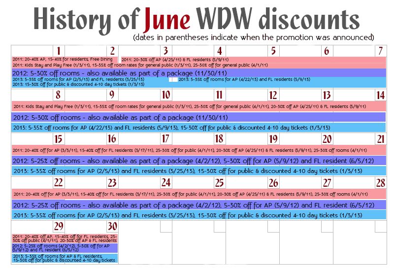 June Disney World discounts