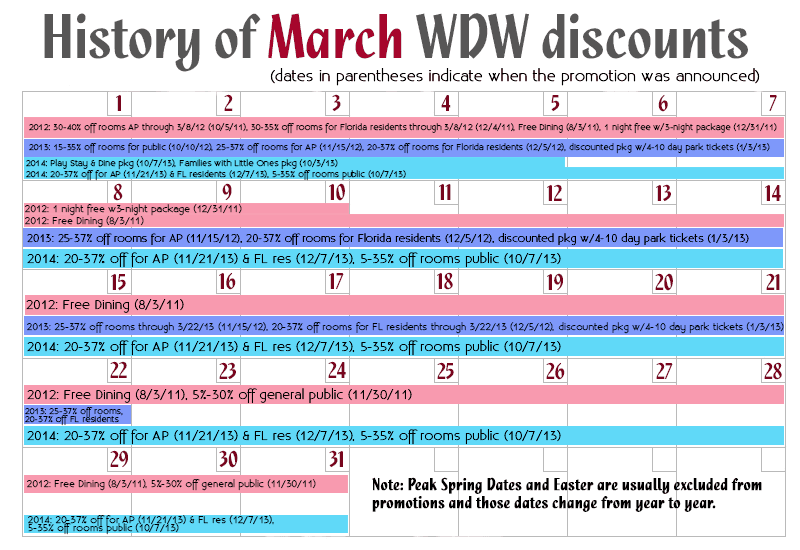 March Disney World discounts