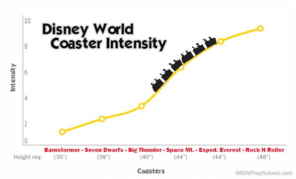 Disney World coaster intensity