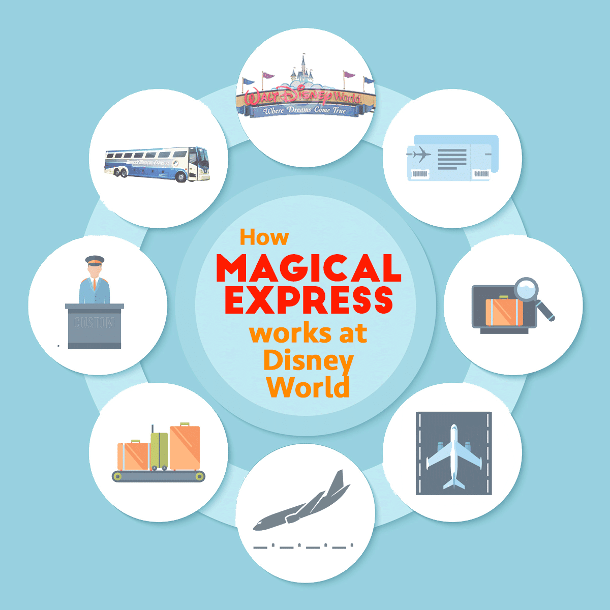 How Magical Express Works at Disney World