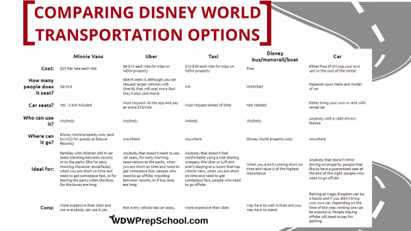 Comparing Disney World transportation options 3 600x338 - Minnie Vans now available at all resorts! Here's how they work.
