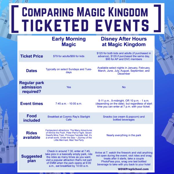 A guide to Early Morning Magic – Fantasyland at Magic