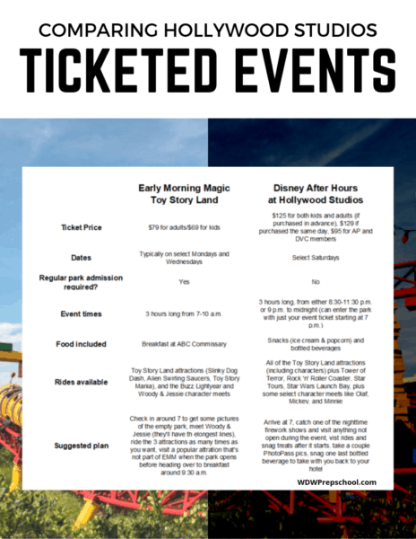 Comparing Hollywood Studios Ticketed Events chart