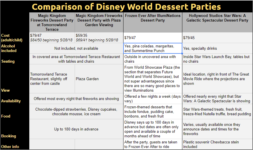 Dessert Party Comparision Chart 4 3 18 - Is the Fireworks Dessert Party at Tomorrowland Terrace worth the price?