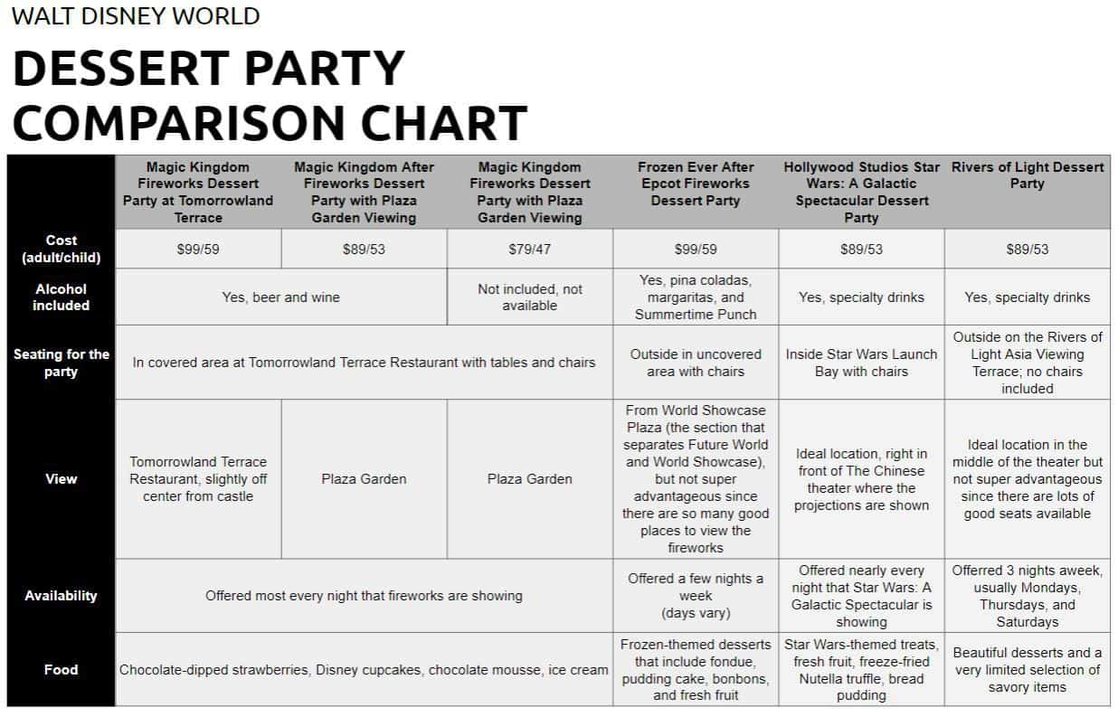 Disney World Dessert Party Comparison Chart