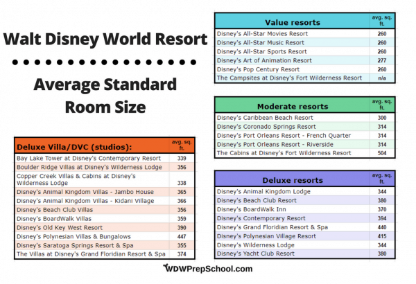 Disney World resort average standard room size chart