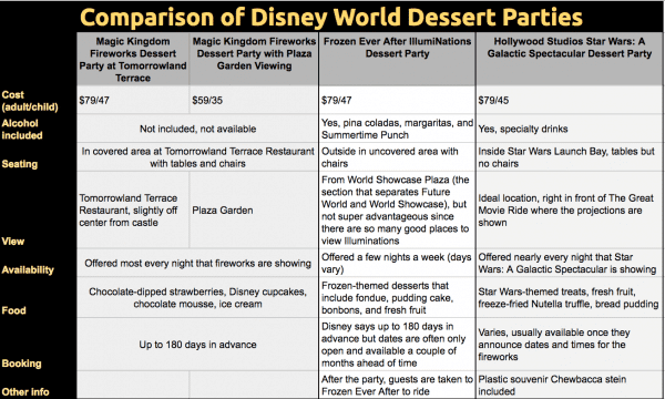 DisneyWorldDessertPartyComparison 600x360 - Is the Fireworks Dessert Party at Tomorrowland Terrace worth the price?