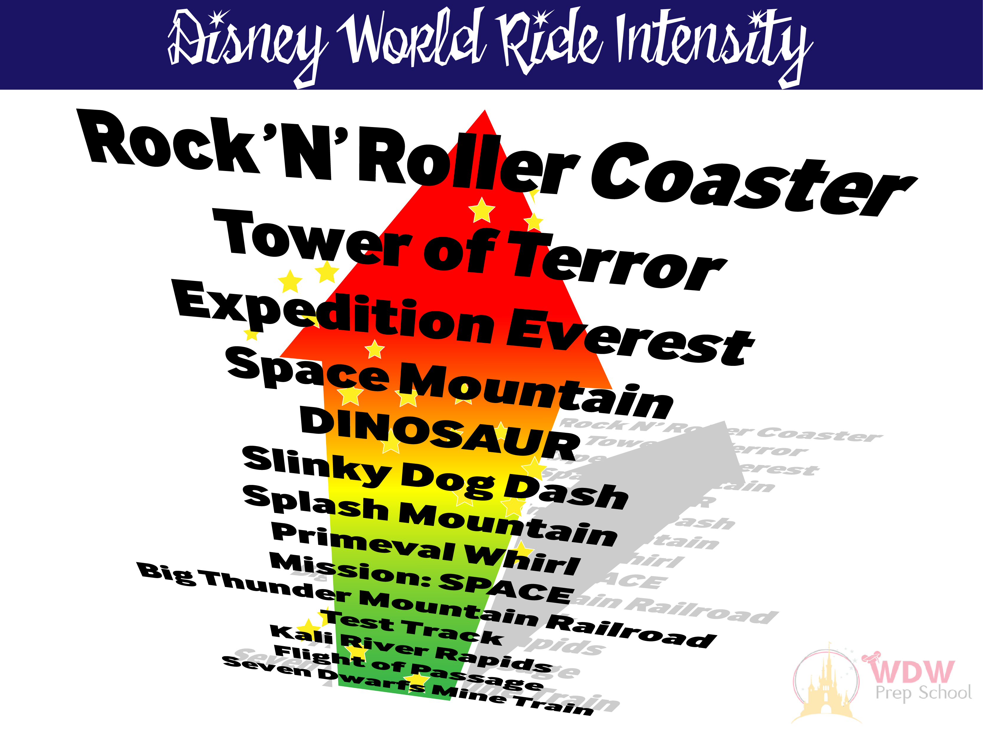 Top Disney World thrill rides in each of the parks   WDW