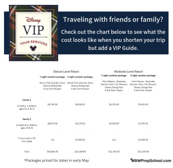 Comparison chart for adding a VIP Guide