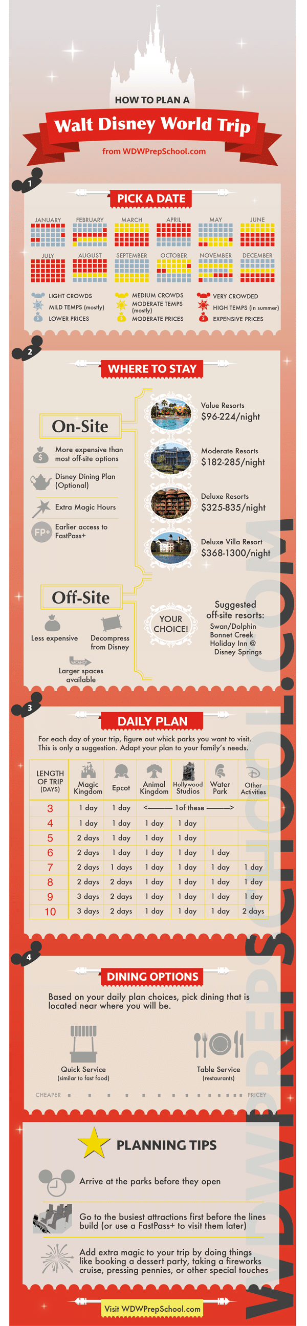 Walt Disney Trip INFOGRAPHICv5 - How to plan a Disney World trip (6 step process)