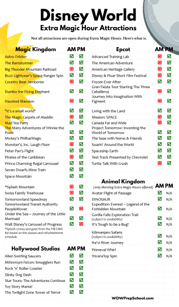 Extra Magic Hours attractions chart