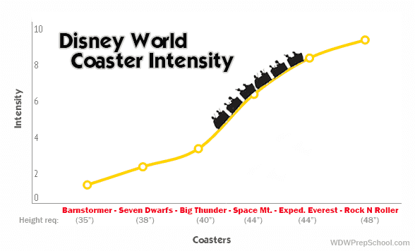 coaster intensity - Things that might scare little ones at Disney World