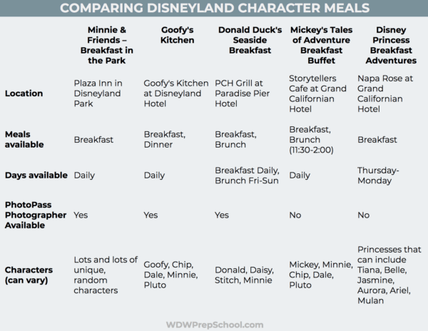 Comparing Disneyland Character Meals