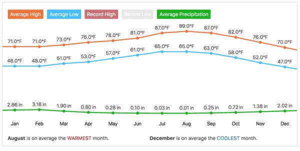 Disneyland average weather