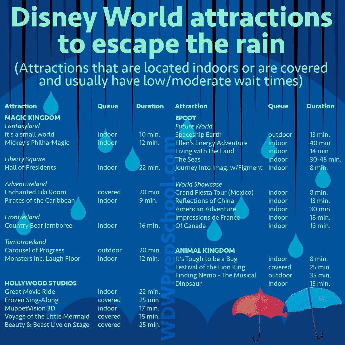 escaperainsquare 1 - Disney World superlatives - PREP135