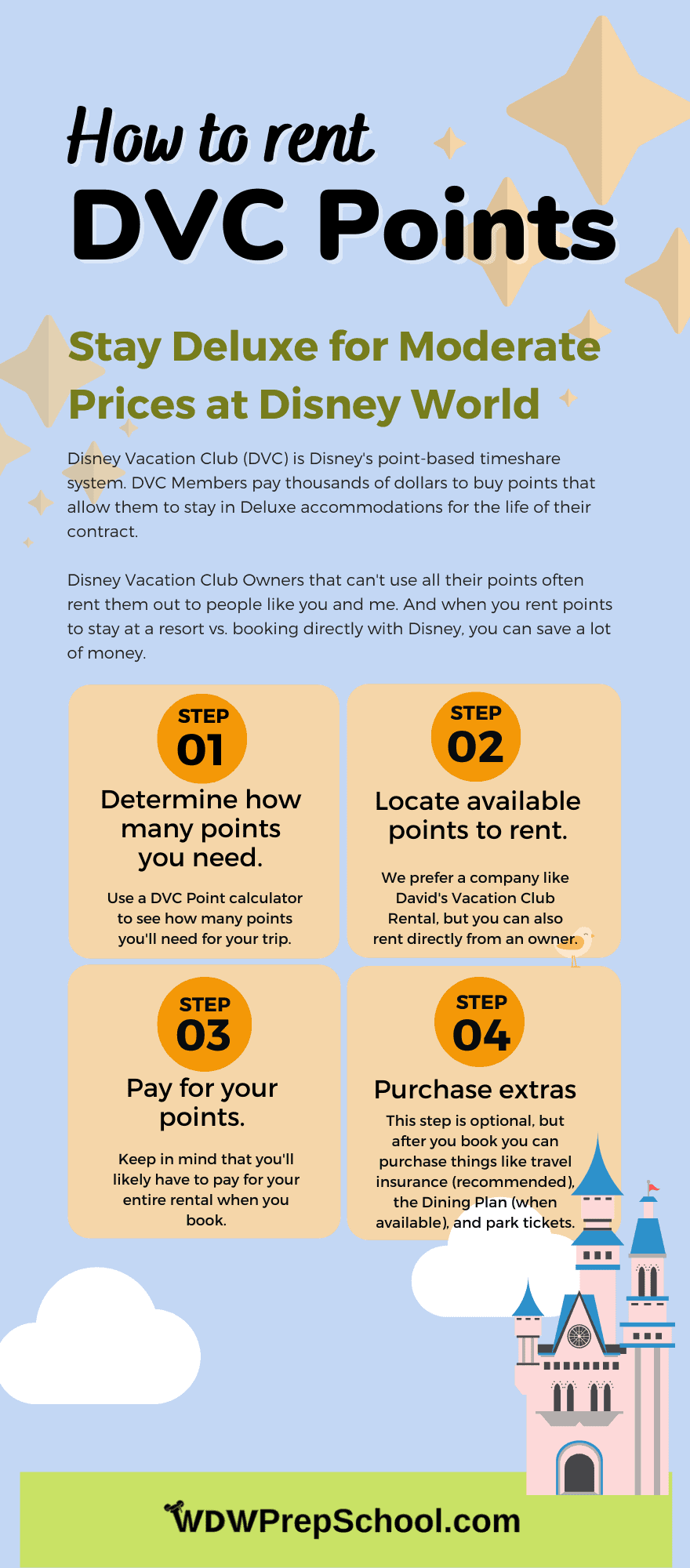 How to Rent DVC Points infographic