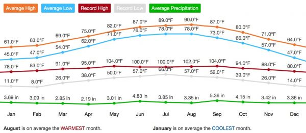 Average annual weather for Key West, Florida