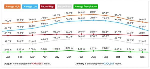 Miami average annual weather chart