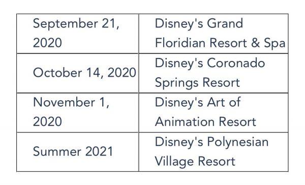 Disney's Polynesian Village Resort summer 2021 reopening date