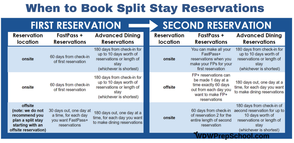 Split stay reservations