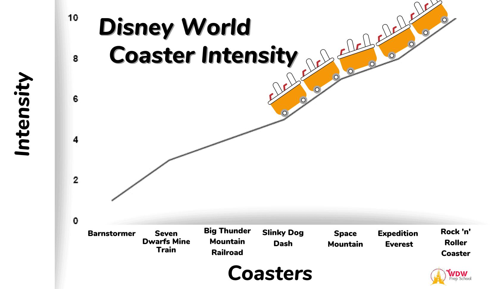 Coaster Intensity chart