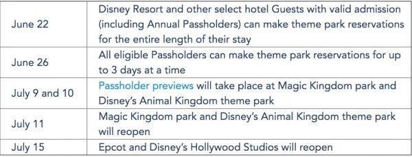 Walt Disney World Park reservation information for annual passholders